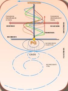 Modelo Teórico de Biodanza